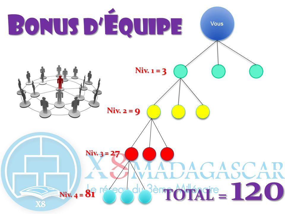 Vous Niv. 2 = 9 Niv. 3 = 27 Niv. 4 = 81 Niv. 1 = 3 TOTAL = 120 B onusd é quipe B onus d é quipe