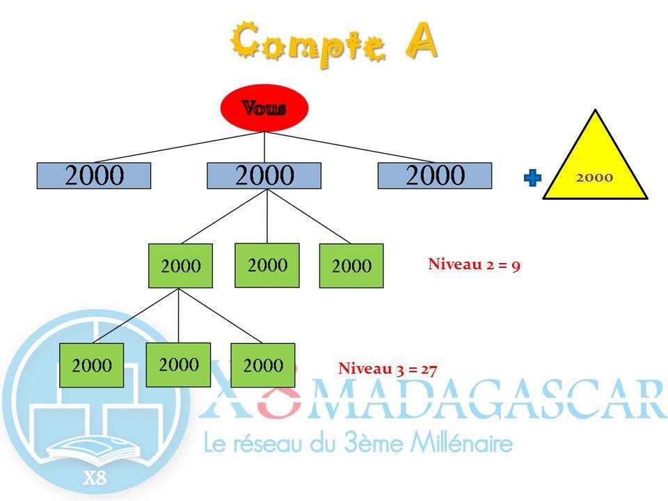 Niveau 2 = 9 Niveau 3 = 27 2000 Compte A