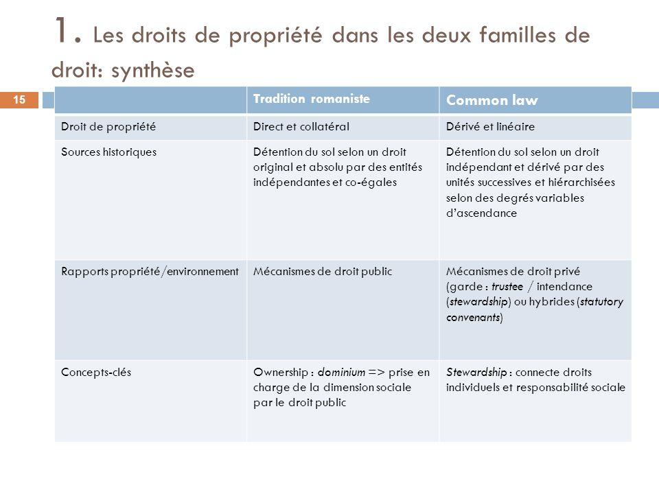 1. Les droits de propriété dans les deux familles de droit: synthèse Tradition romaniste Common law Droit de propriétéDirect et collatéralDérivé et li