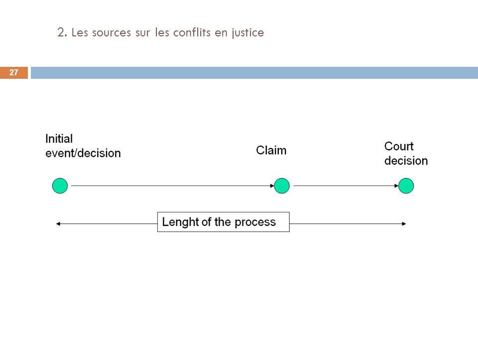 2. Les sources sur les conflits en justice 27