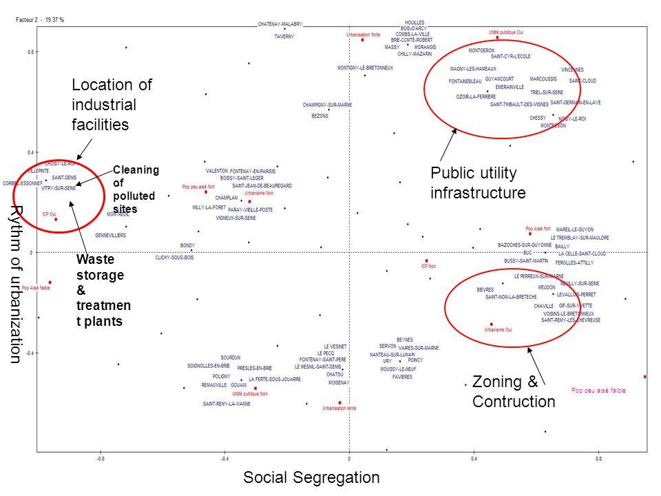 Pop peu aisé faible Location of industrial facilities Public utility infrastructure Zoning & Contruction Social Segregation Rythm of urbanization Wast