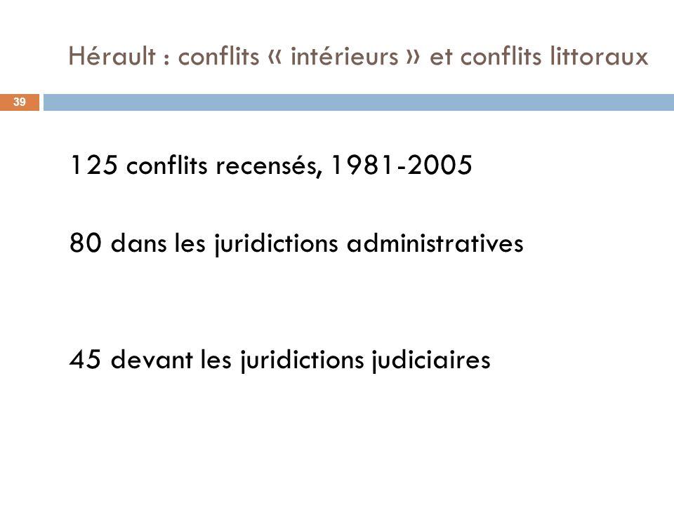 Hérault : conflits « intérieurs » et conflits littoraux 125 conflits recensés, 1981-2005 80 dans les juridictions administratives 45 devant les juridictions judiciaires 39
