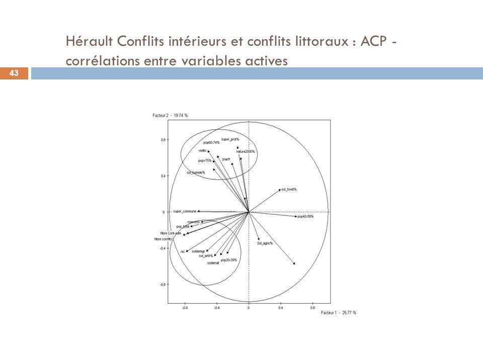 Hérault Conflits intérieurs et conflits littoraux : ACP - corrélations entre variables actives 43