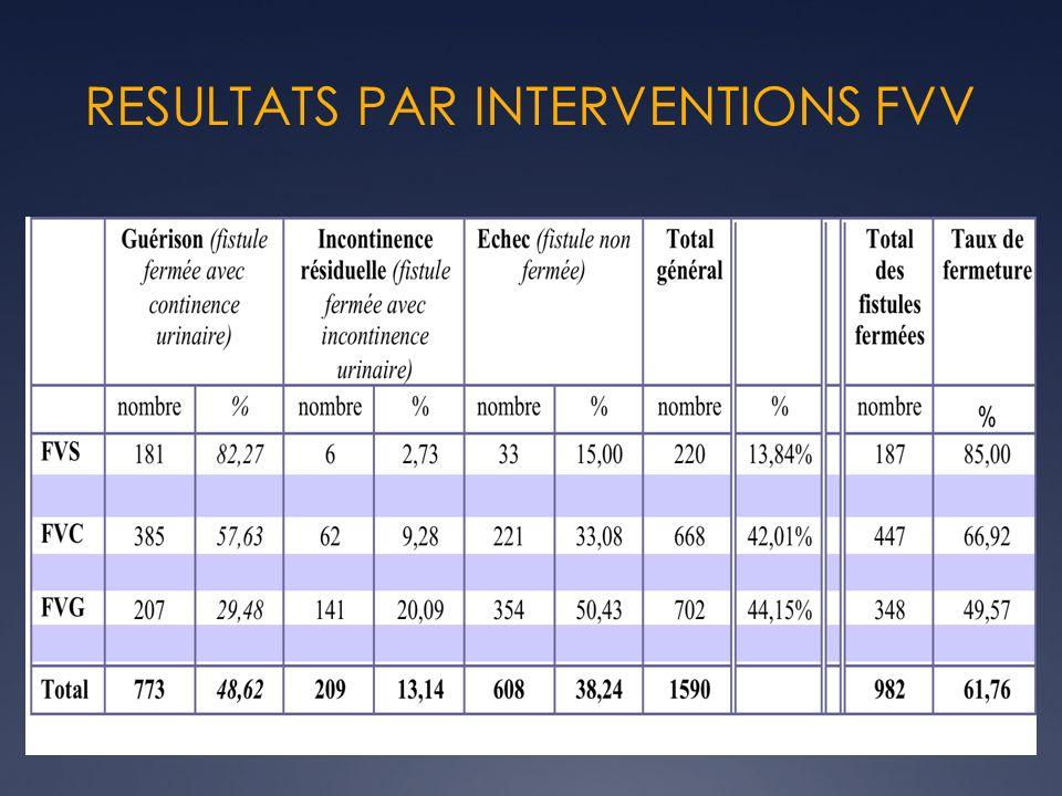 RESULTATS PAR INTERVENTIONS FVV