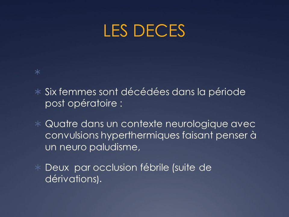 LES DECES Six femmes sont décédées dans la période post opératoire : Quatre dans un contexte neurologique avec convulsions hyperthermiques faisant pen