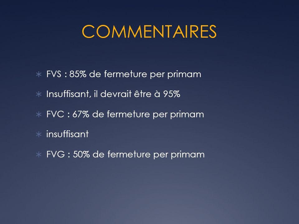 COMMENTAIRES FVS : 85% de fermeture per primam Insuffisant, il devrait être à 95% FVC : 67% de fermeture per primam insuffisant FVG : 50% de fermeture