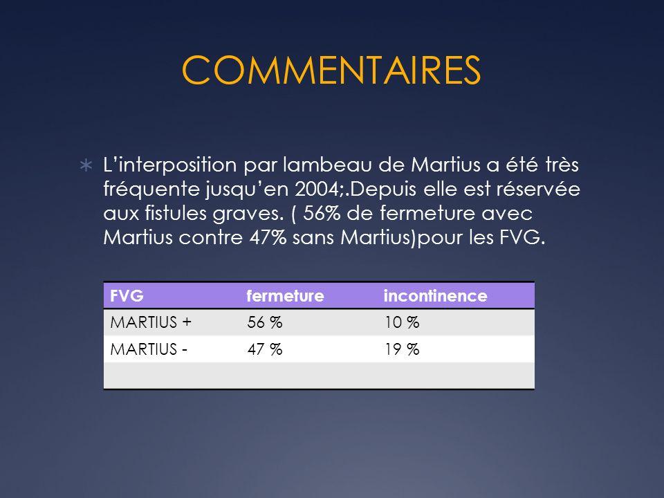 COMMENTAIRES Linterposition par lambeau de Martius a été très fréquente jusquen 2004;.Depuis elle est réservée aux fistules graves. ( 56% de fermeture