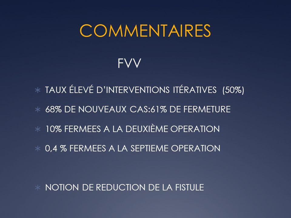 COMMENTAIRES TAUX ÉLEVÉ DINTERVENTIONS ITÉRATIVES (50%) 68% DE NOUVEAUX CAS:61% DE FERMETURE 10% FERMEES A LA DEUXIÈME OPERATION 0,4 % FERMEES A LA SE