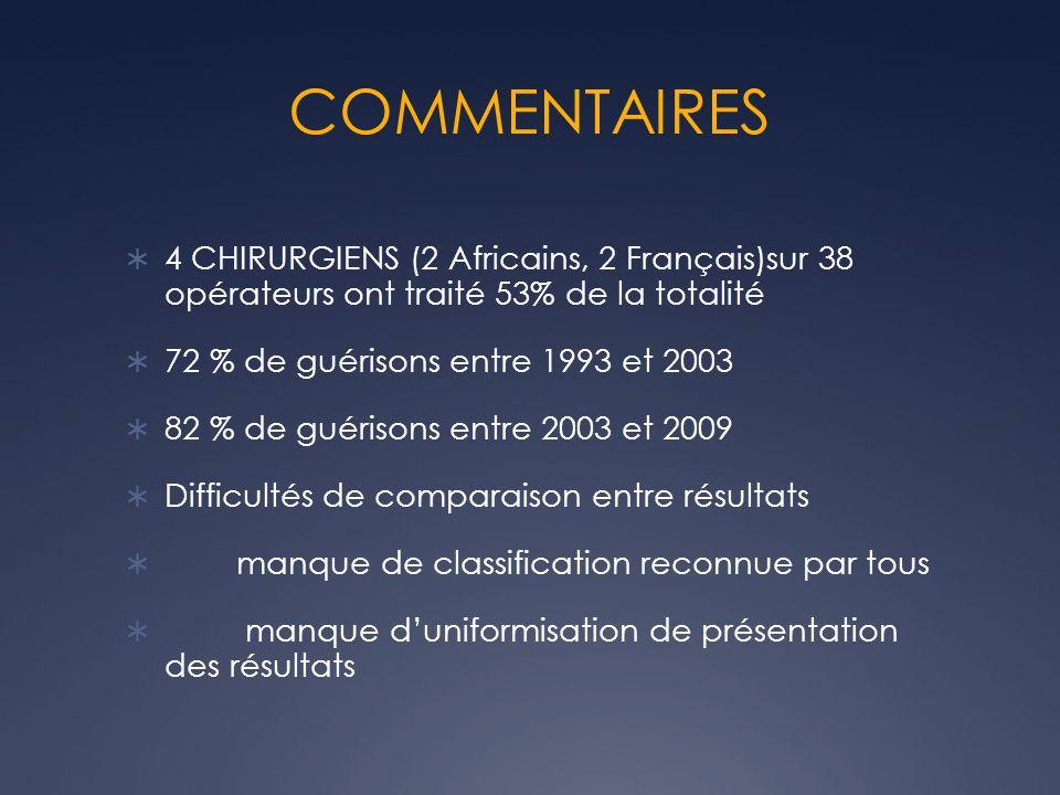 COMMENTAIRES 4 CHIRURGIENS (2 Africains, 2 Français)sur 38 opérateurs ont traité 53% de la totalité 72 % de guérisons entre 1993 et 2003 82 % de guéri