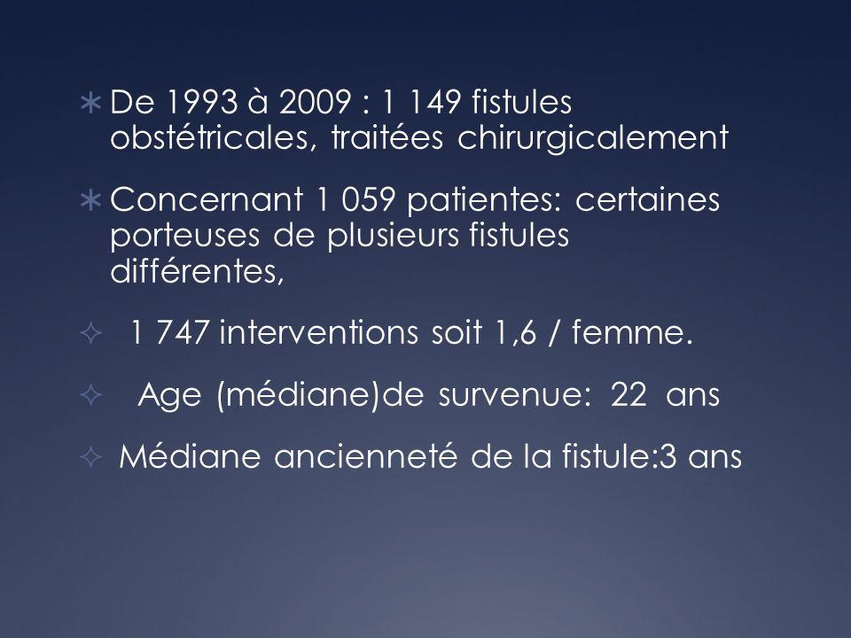 De 1993 à 2009 : 1 149 fistules obstétricales, traitées chirurgicalement Concernant 1 059 patientes: certaines porteuses de plusieurs fistules différe