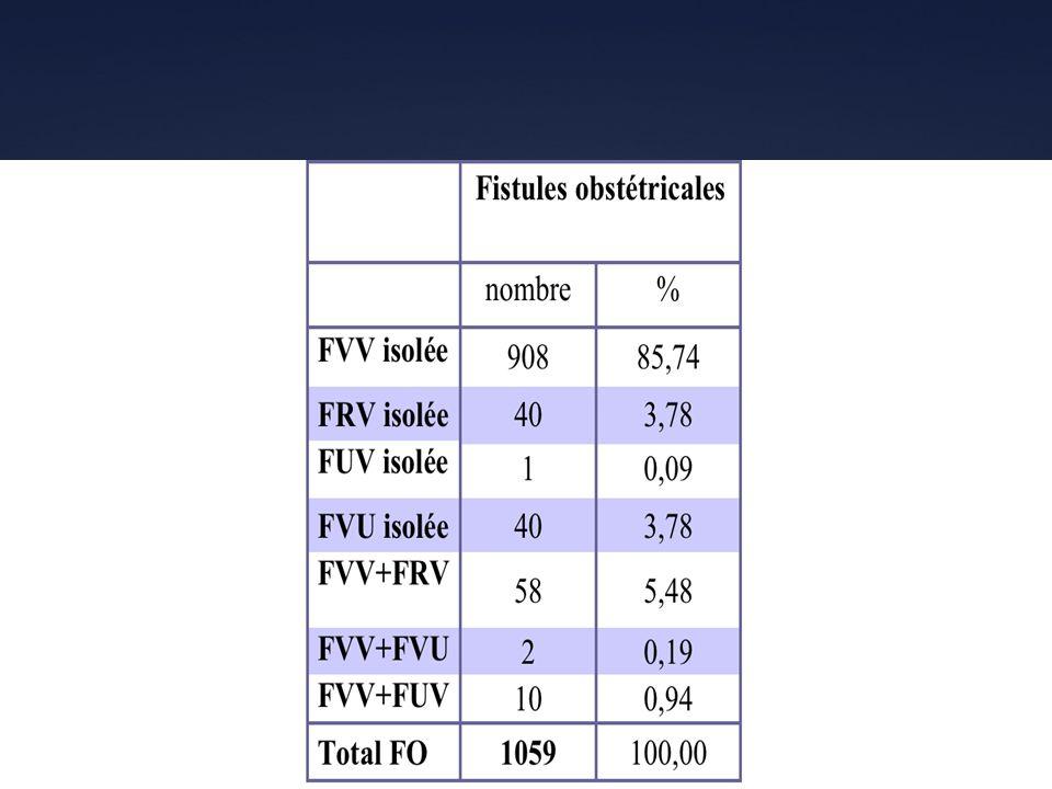 COMMENTAIRES TAUX DE GUÉRISON : 74% TAUX DE FERMETURE : 84% TAUX DINCONTINENCE RESIDUELLE : 10% TAUX DECHEC : 16% TAUX DE DERIVATIONS : 2,5% FVS: 14% FVC: 42% des 947 FVV FVG: 44%