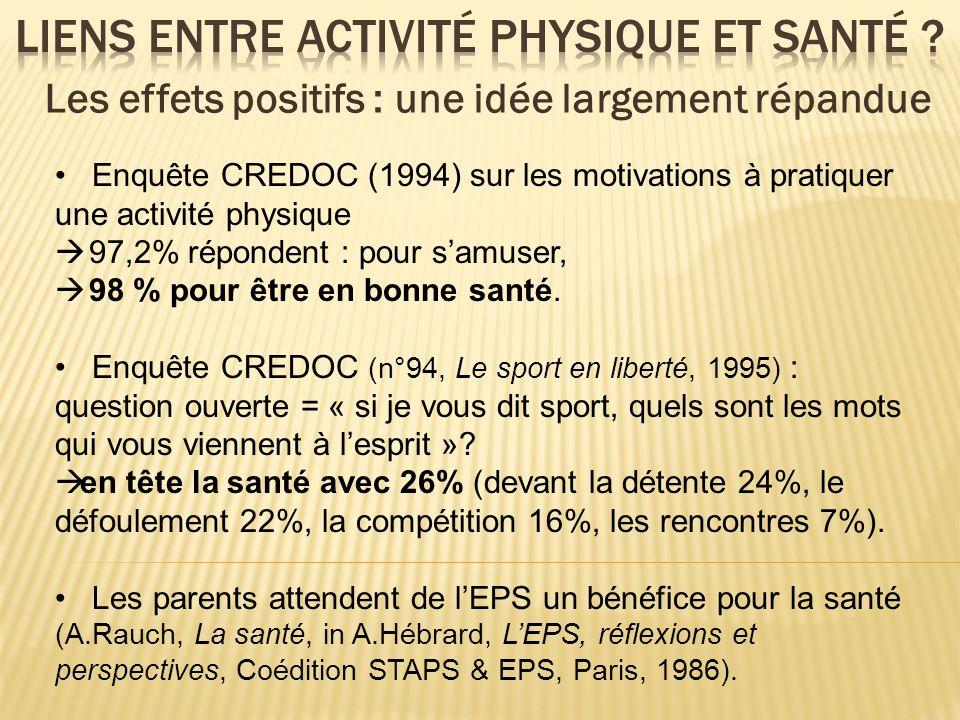 Les effets positifs : une idée largement répandue Enquête CREDOC (1994) sur les motivations à pratiquer une activité physique 97,2% répondent : pour s