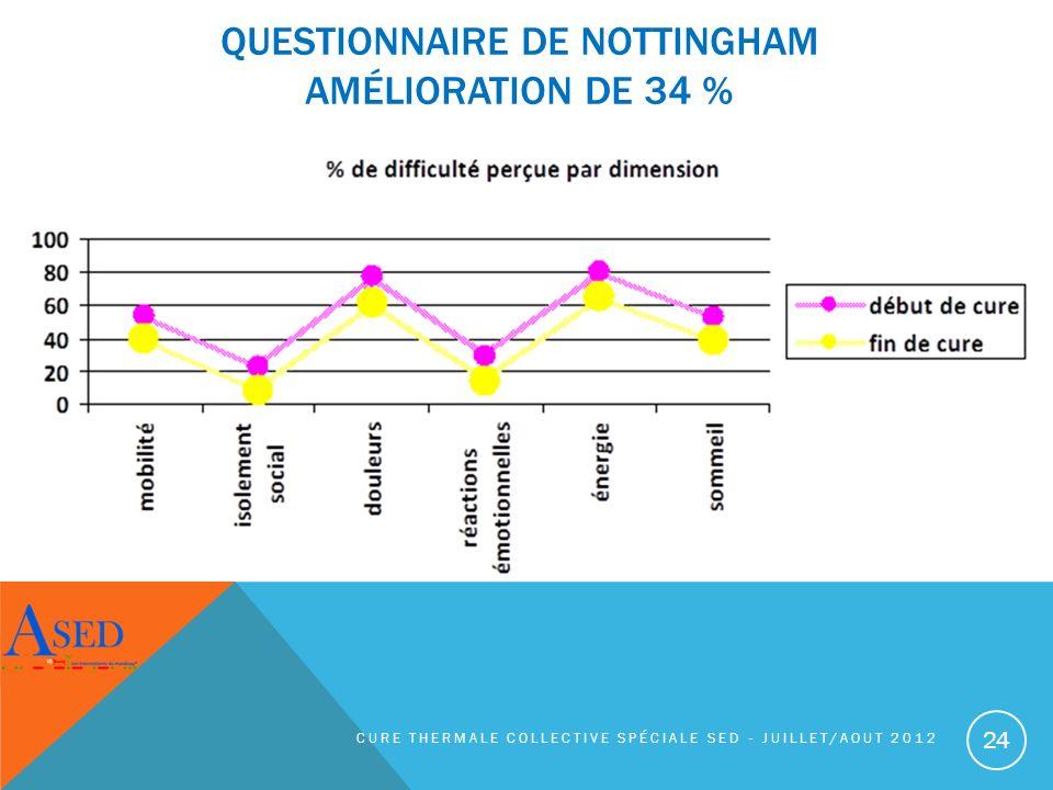 QUESTIONNAIRE DE NOTTINGHAM AMÉLIORATION DE 34 % CURE THERMALE COLLECTIVE SPÉCIALE SED - JUILLET/AOUT 2012 24