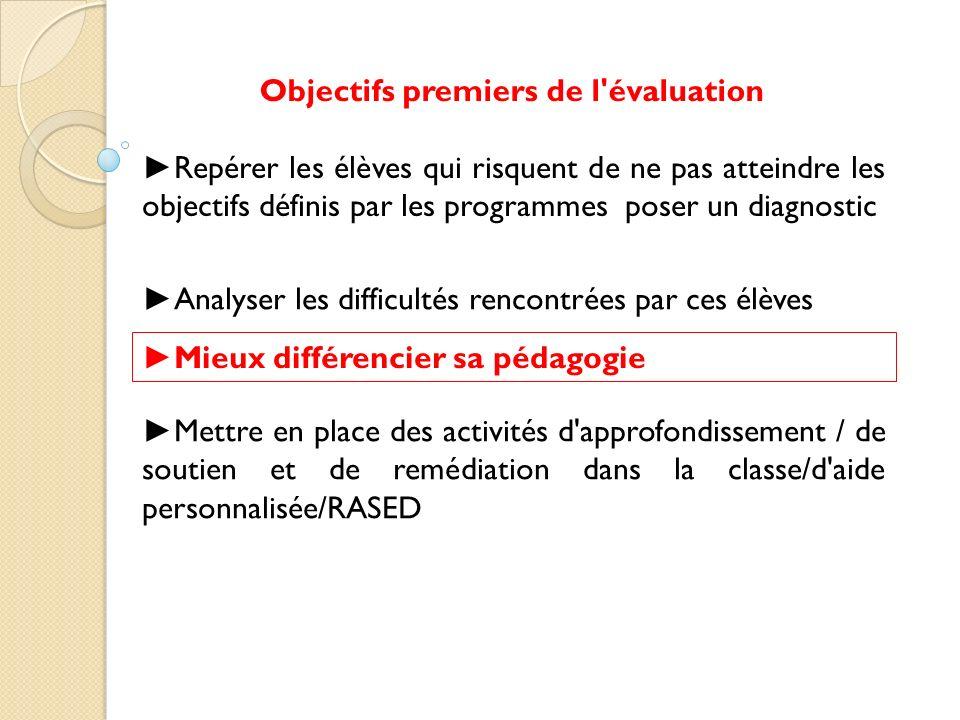 Mettre en place des activités d'approfondissement / de soutien et de remédiation dans la classe/d'aide personnalisée/RASED Objectifs premiers de l'éva