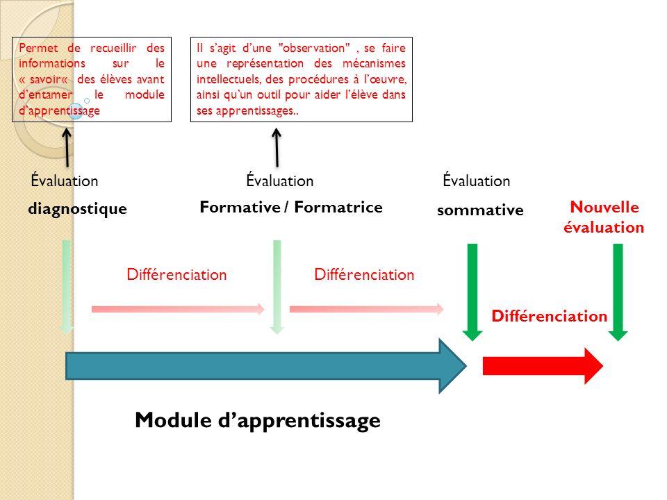 Module dapprentissage Évaluation sommative diagnostique Évaluation Formative / Formatrice Différenciation Permet de recueillir des informations sur le