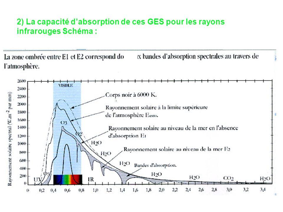 2) La capacité dabsorption de ces GES pour les rayons infrarouges Schéma :