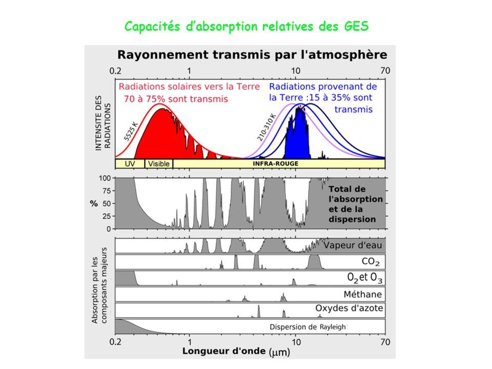 Capacités dabsorption relatives des GES