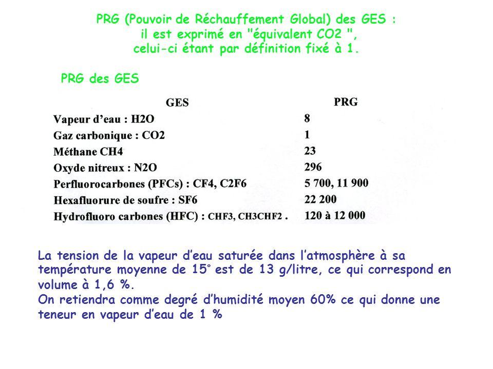 PRG (Pouvoir de Réchauffement Global) des GES : il est exprimé en