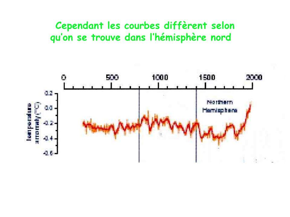 Cependant les courbes diffèrent selon quon se trouve dans lhémisphère nord