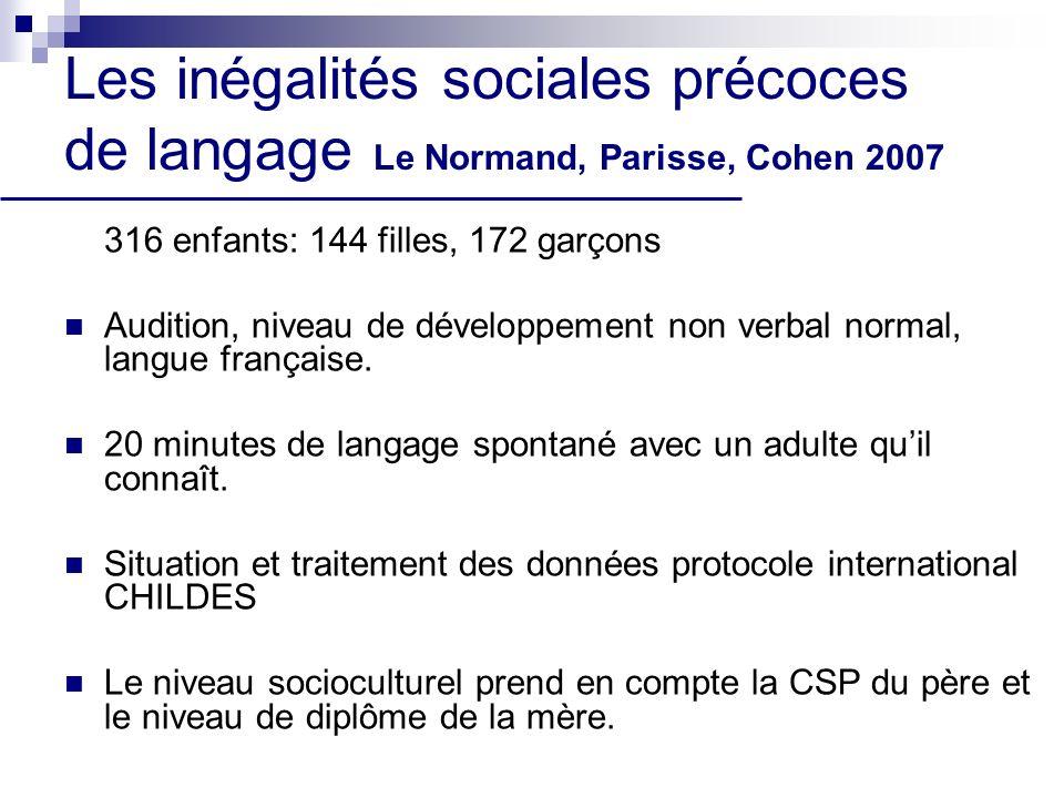 Les inégalités sociales précoces de langage Le Normand, Parisse, Cohen 2007 316 enfants: 144 filles, 172 garçons Audition, niveau de développement non verbal normal, langue française.