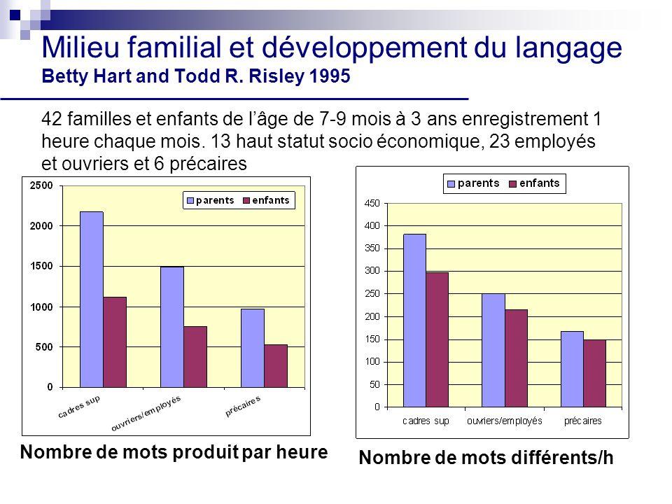 Milieu familial et développement du langage Betty Hart and Todd R.