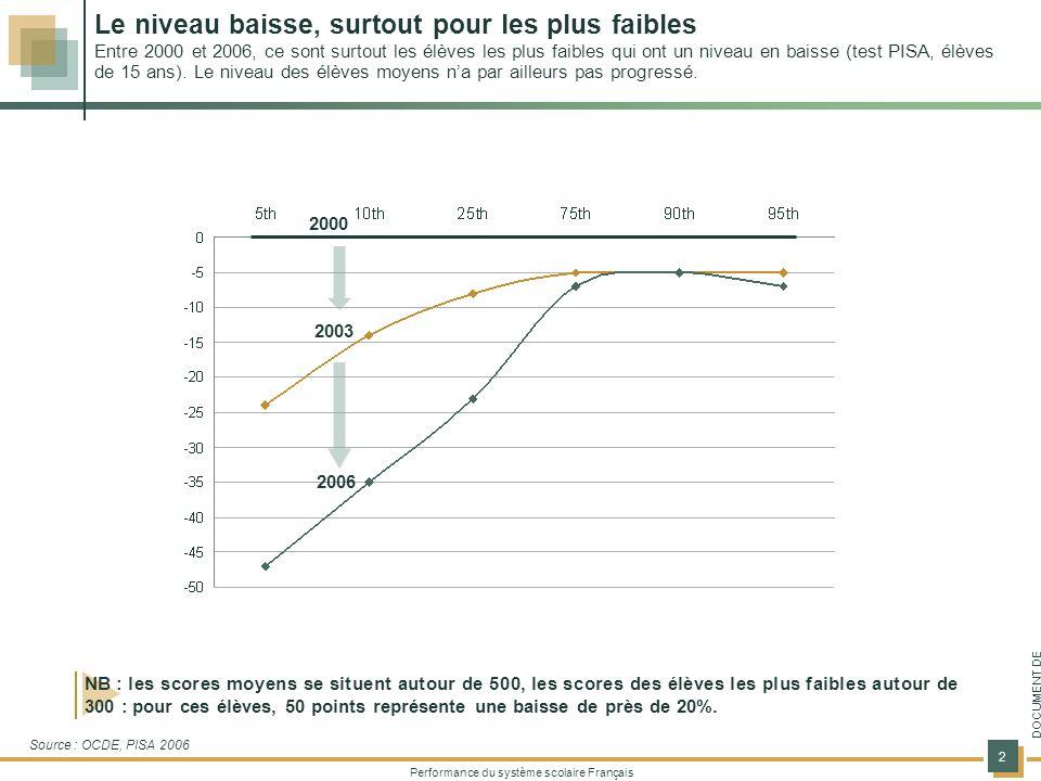 Performance du système scolaire Français 2 DOCUMENT DE TRAVAIL NB : les scores moyens se situent autour de 500, les scores des élèves les plus faibles autour de 300 : pour ces élèves, 50 points représente une baisse de près de 20%.