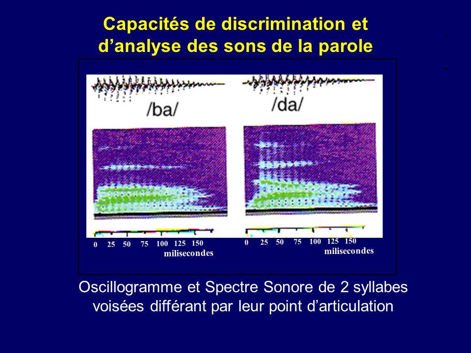 Capacités de discrimination et danalyse des sons de la parole 0 25 50 75 100 125 150 0 25 50 75 100 125 150 milisecondes milisecondes Oscillogramme et Spectre Sonore de 2 syllabes voisées différant par leur point darticulation