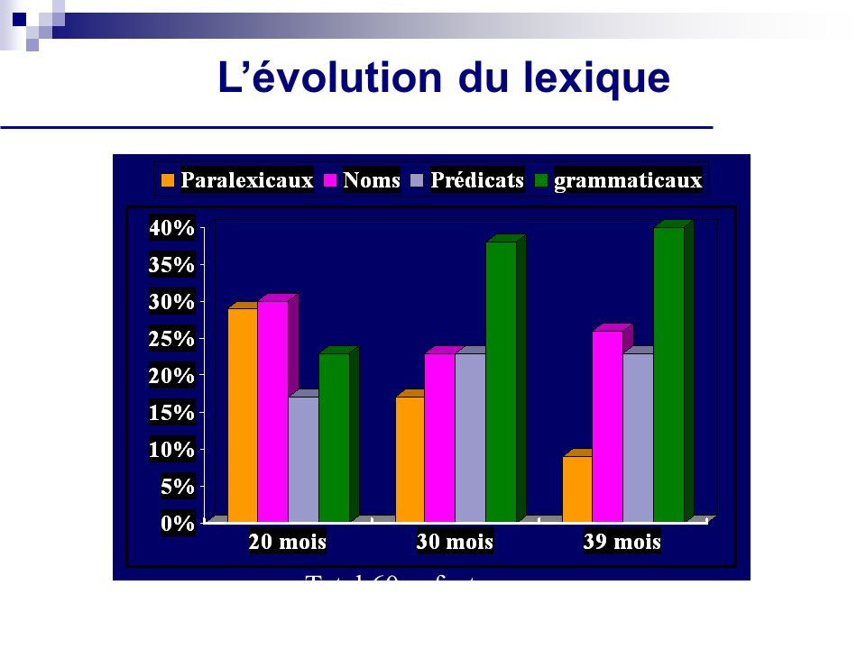 Développement du vocabulaire expressif nombre moyen (1211 enfants) Adaptation française du MacArthur S.
