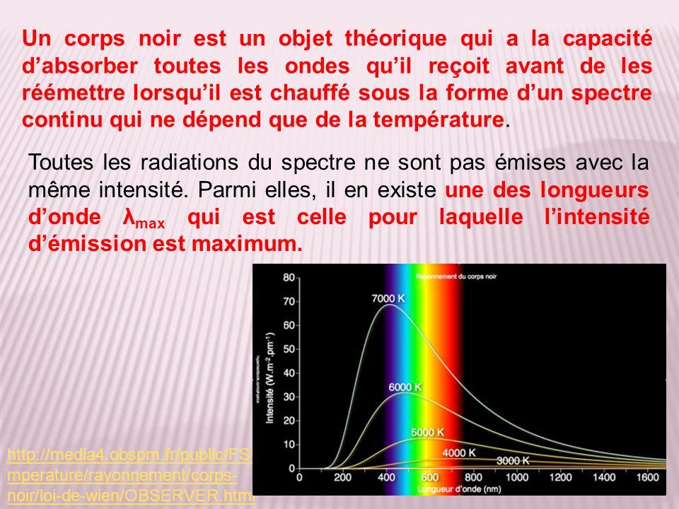 Un corps noir est un objet théorique qui a la capacité dabsorber toutes les ondes quil reçoit avant de les réémettre lorsquil est chauffé sous la forme dun spectre continu qui ne dépend que de la température.