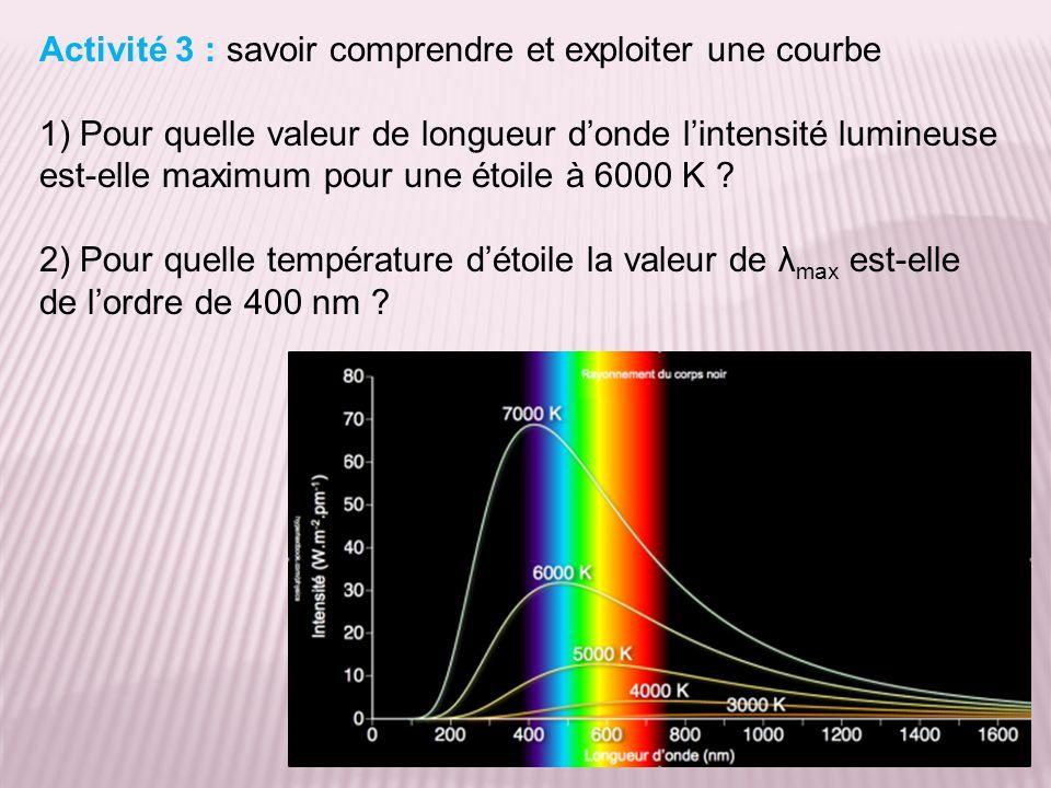 Activité 3 : savoir comprendre et exploiter une courbe 1) Pour quelle valeur de longueur donde lintensité lumineuse est-elle maximum pour une étoile à 6000 K .