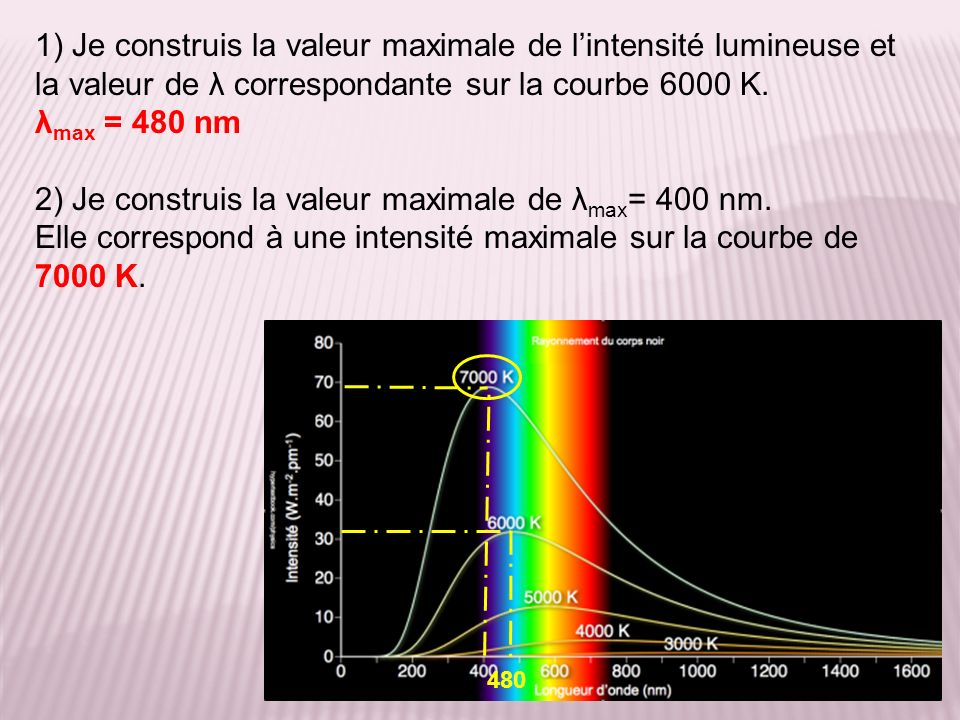 1) Je construis la valeur maximale de lintensité lumineuse et la valeur de λ correspondante sur la courbe 6000 K. λ max = 480 nm 2) Je construis la va