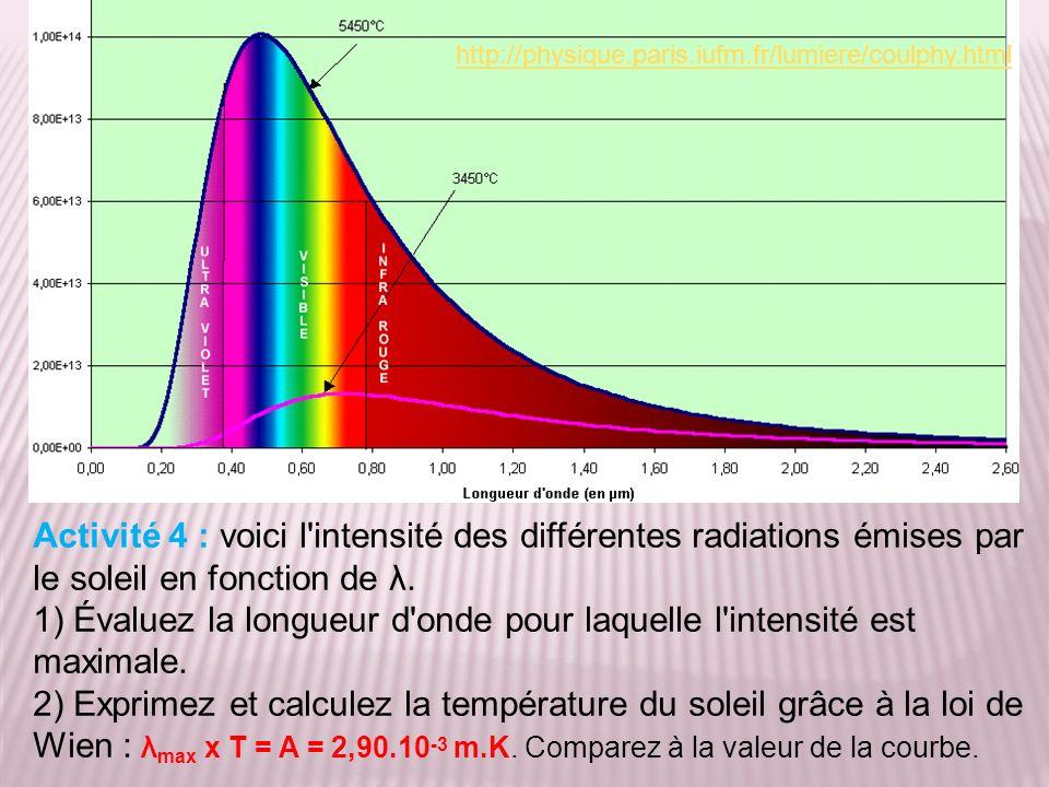 Activité 4 : voici l'intensité des différentes radiations émises par le soleil en fonction de λ. 1) Évaluez la longueur d'onde pour laquelle l'intensi