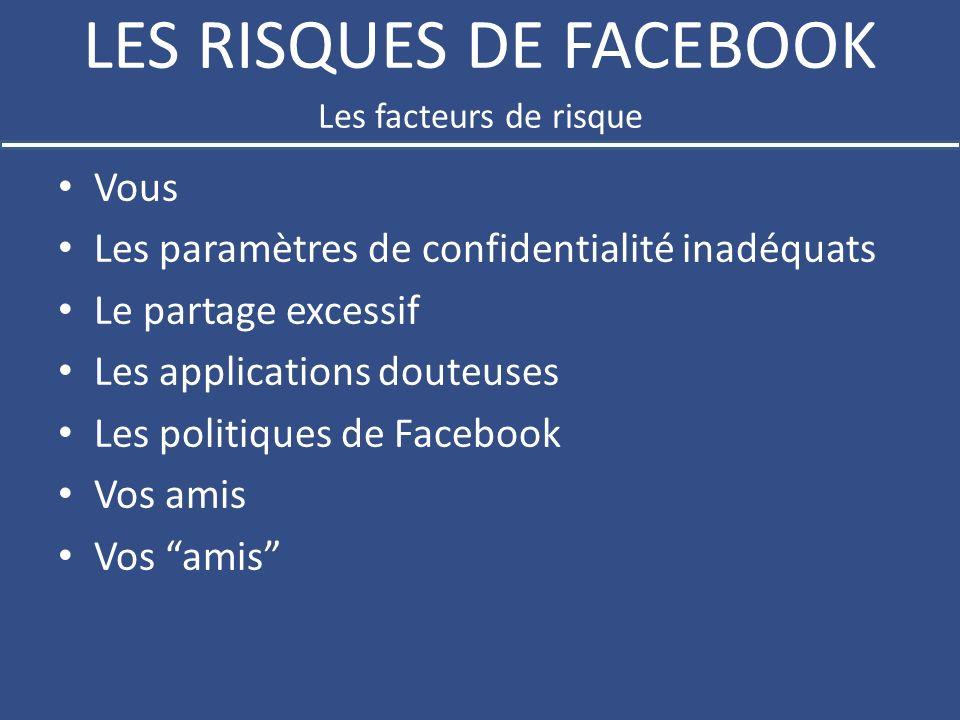 LES RISQUES DE FACEBOOK Vous Les paramètres de confidentialité inadéquats Le partage excessif Les applications douteuses Les politiques de Facebook Vos amis Les facteurs de risque