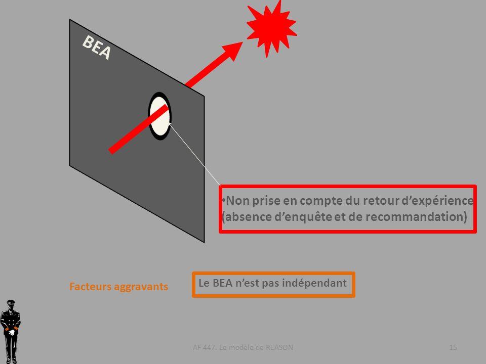AF 447. Le modèle de REASON15 BEA Non prise en compte du retour dexpérience (absence denquête et de recommandation) Facteurs aggravants Le BEA nest pa