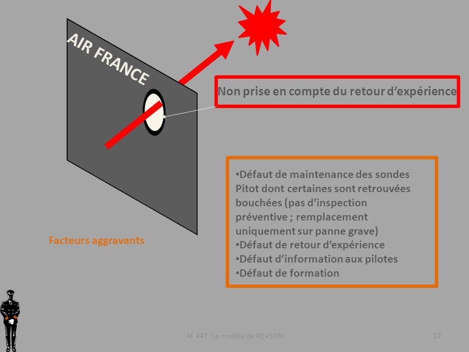 AF 447. Le modèle de REASON17 AIR FRANCE Non prise en compte du retour dexpérience Facteurs aggravants Défaut de maintenance des sondes Pitot dont cer