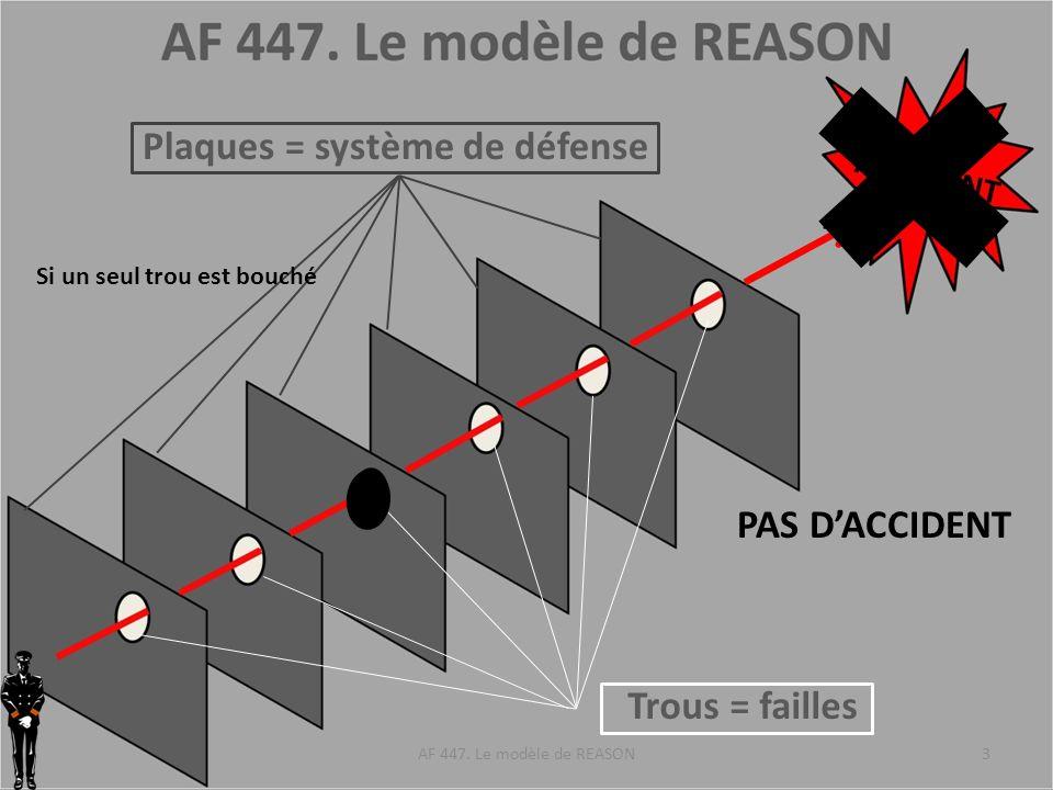 Plaques = système de défense Trous = failles AF 447. Le modèle de REASON3 Si un seul trou est bouché PAS DACCIDENT