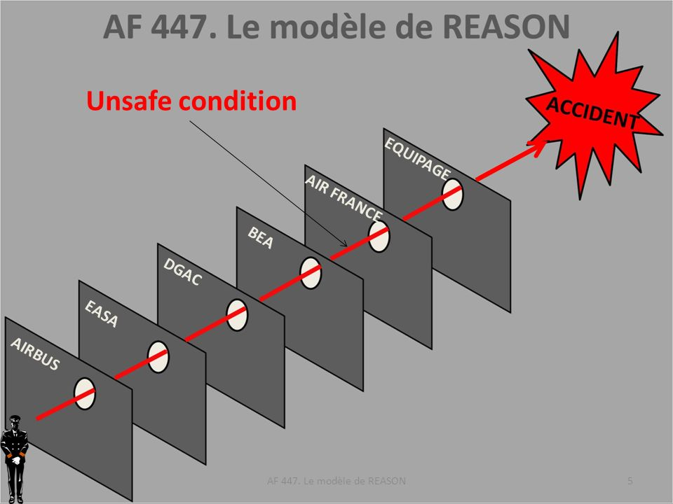 AIRBUS EASA DGAC BEA AIR FRANCE EQUIPAGE AF 447. Le modèle de REASON5 Unsafe condition
