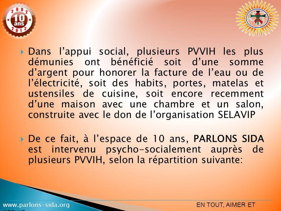 Pour palier aussi à cette dépendance alimentaire des PVVIH, PARLONS SIDA a acquis un terrain au Pk 36 sur la route Ituri en vue de pratiquer lagriculture et lélevage.