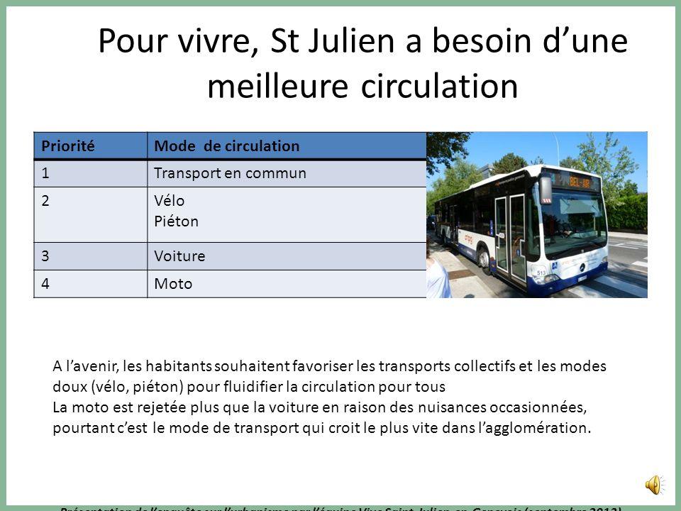 Présentation de lenquête sur lurbanisme par léquipe Vive Saint-Julien-en-Genevois (septembre 2013) Pas de mise à double sens de la rue des sardes La p