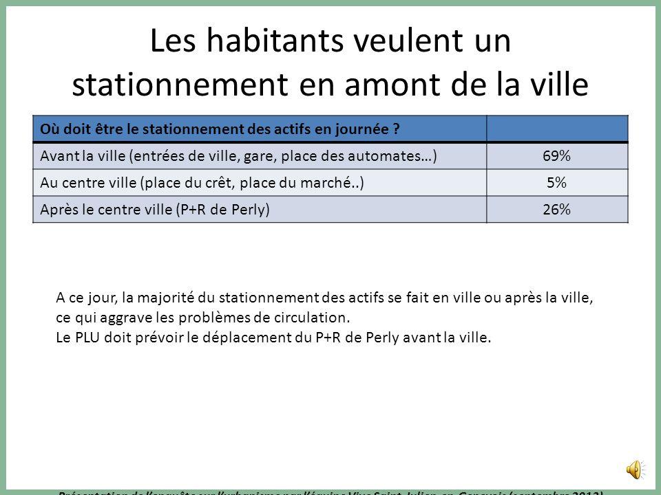 Présentation de lenquête sur lurbanisme par léquipe Vive Saint-Julien-en-Genevois (septembre 2013) Le stationnement est un problème pour les achats ra
