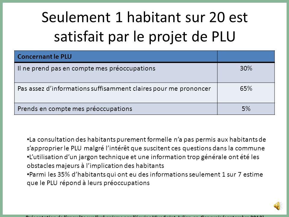 Présentation de lenquête sur lurbanisme par léquipe Vive Saint-Julien-en-Genevois (septembre 2013) Les habitants veulent un stationnement en amont de