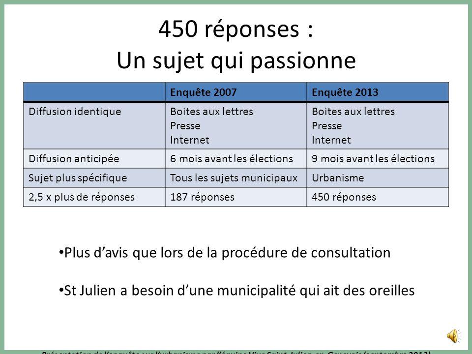 Présentation de lenquête sur lurbanisme par léquipe Vive Saint-Julien-en-Genevois (septembre 2013) Ce que pensent les St Juliennois de lurbanisme de l