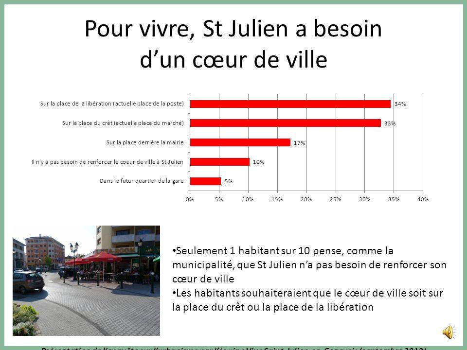 Présentation de lenquête sur lurbanisme par léquipe Vive Saint-Julien-en-Genevois (septembre 2013) Des jardins dans les quartiers plutôt quun parc urb