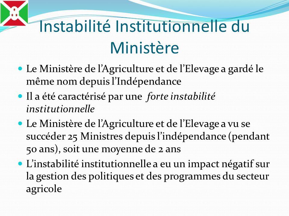 Instabilité Institutionnelle du Ministère Le Ministère de lAgriculture et de lElevage a gardé le même nom depuis lIndépendance Il a été caractérisé pa