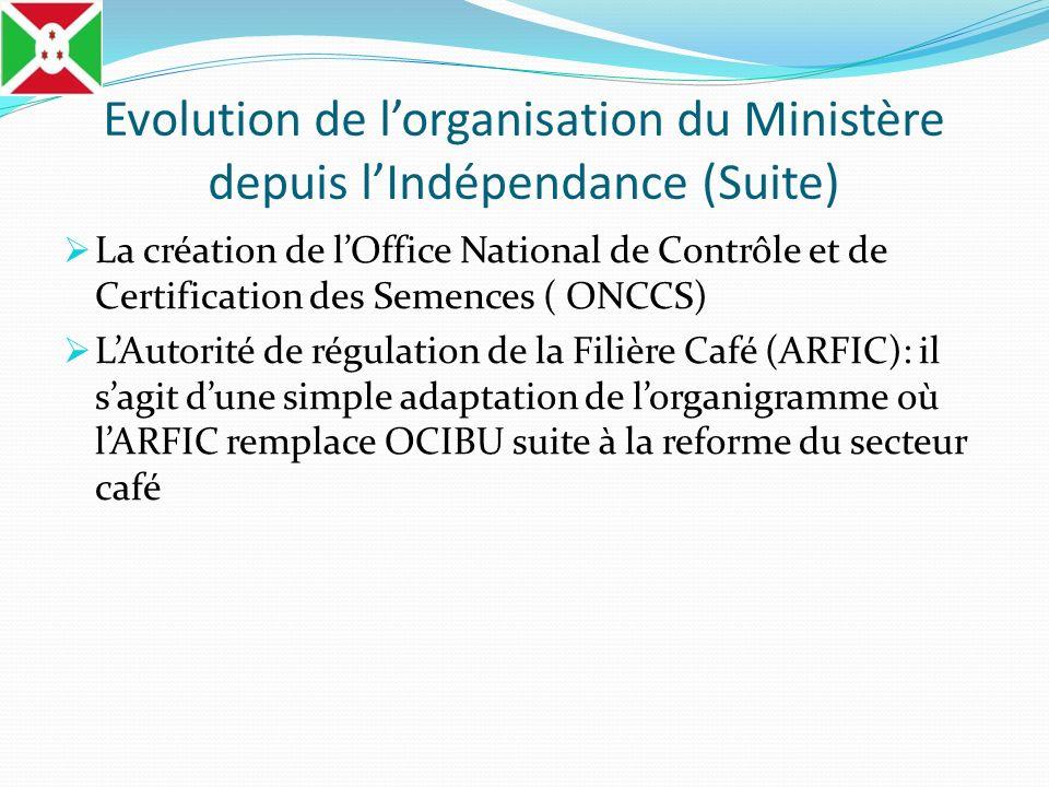 Evolution de lorganisation du Ministère depuis lIndépendance (Suite) La création de lOffice National de Contrôle et de Certification des Semences ( ON