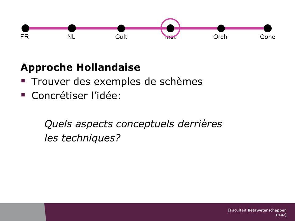 Approche Hollandaise Trouver des exemples de schèmes Concrétiser lidée: Quels aspects conceptuels derrières les techniques.
