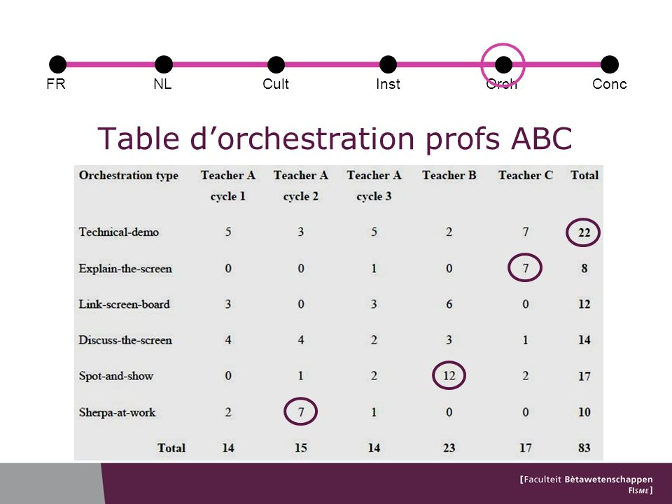 Table dorchestration profs ABC FRConcCultOrchNLInst