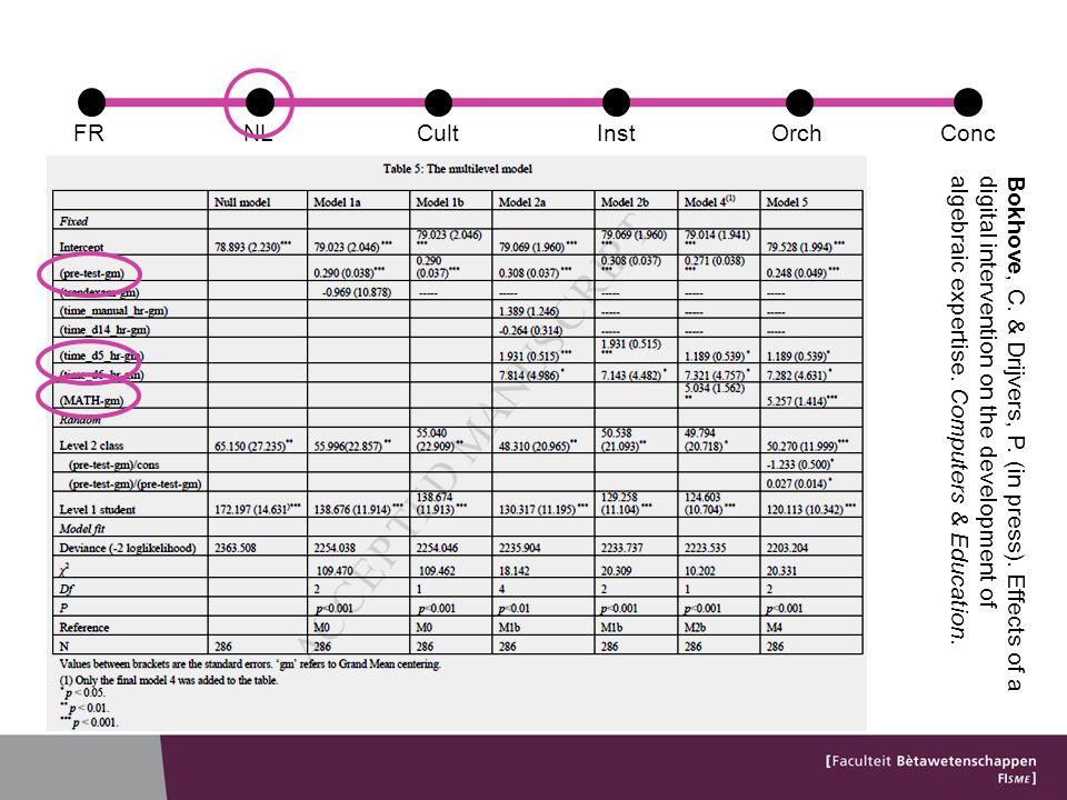 Profil du professeur A : Priorité aux orchestrations student-centred Lapprentissage est un processus interactif, dans lequel les élèves ont une voix La technologie est un véhicule pour arriver à cela …alors on peut avoir des discussions avec les élèves par les images quils ont vu sur lécran, alors ça devient plus vivant FRConcCultOrchNLInst
