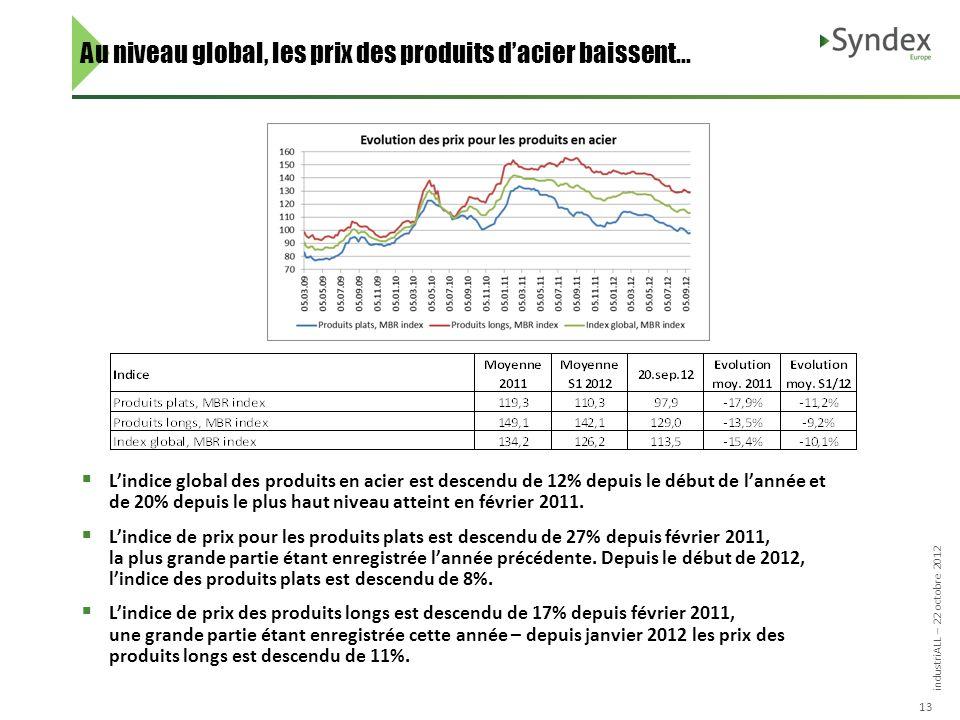 industriALL – 22 octobre 2012 13 Au niveau global, les prix des produits dacier baissent...