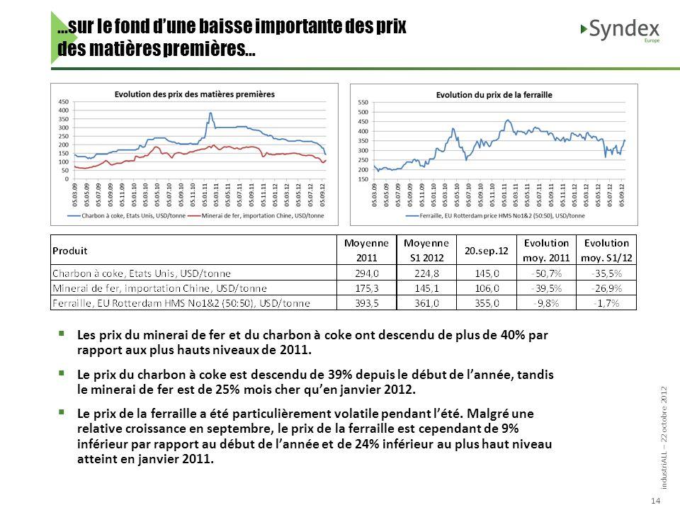 industriALL – 22 octobre 2012 14...sur le fond dune baisse importante des prix des matières premières… Les prix du minerai de fer et du charbon à coke ont descendu de plus de 40% par rapport aux plus hauts niveaux de 2011.